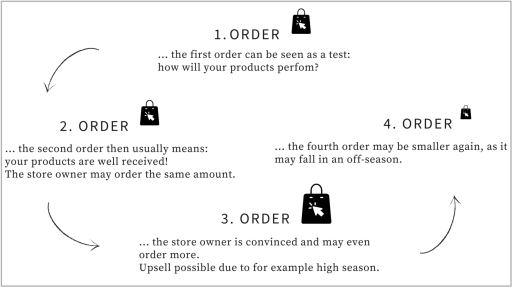 Graphik of one order cycle. First order: can be seen as a test, how will your products perform? Second order means that your products are well received. Third order means that the store owner is convinced and may order more. Upsell possible. Fourth order may be smaller again.