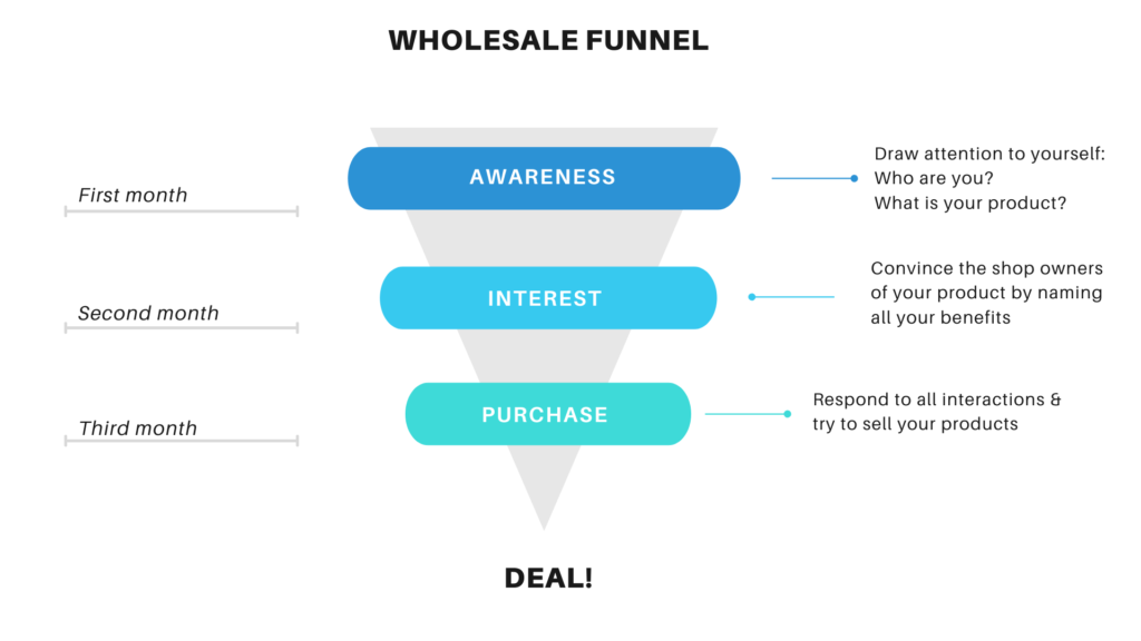 Graphic of the wholesale funnel. The awareness phase is at the top this time and it comes to a head via the interest and purchase phase up to the deal.