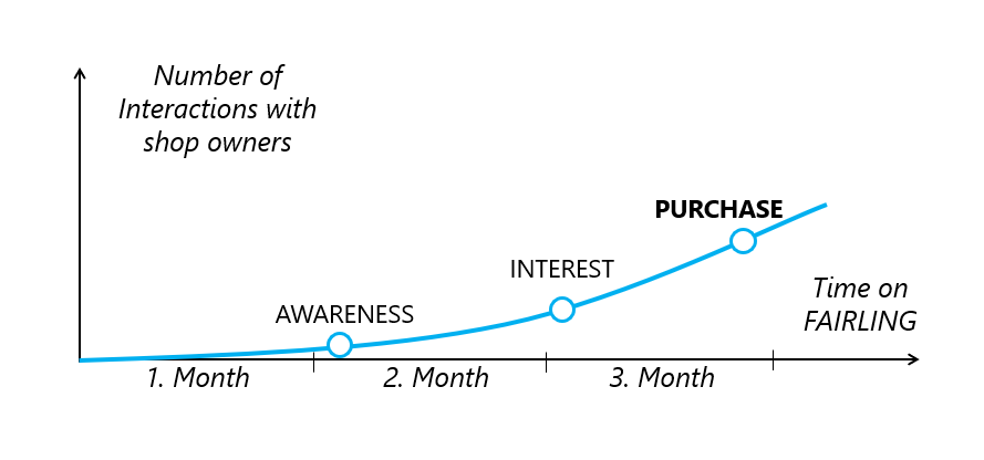 Graphic of a Wholesale Funnel: First month is all about creating awareness, the second month you try to awake the customer's interest, in the third month you focus on the purchase of your products.